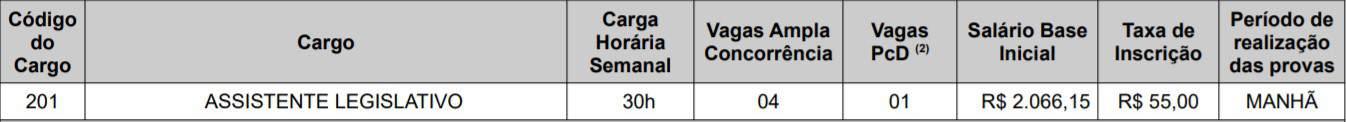 cargos 1 1 - Concurso Câmara de Teresina PI 2020: Provas adiadas