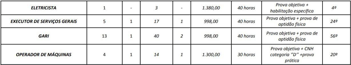 cargos 1 15 - Concurso Prefeitura Mozarlândia (GO) 2020: Inscrições encerradas. Provas suspensas