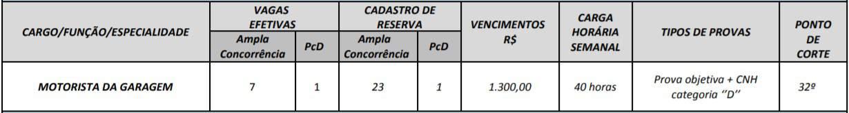 cargos 1 16 - Concurso Prefeitura Mozarlândia (GO) 2020: Certame suspenso