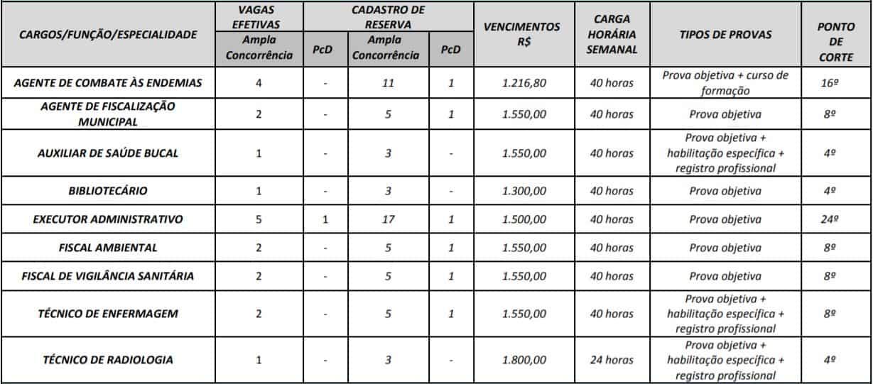 cargos 1 17 - Concurso Prefeitura Mozarlândia (GO) 2020: Inscrições encerradas. Provas suspensas