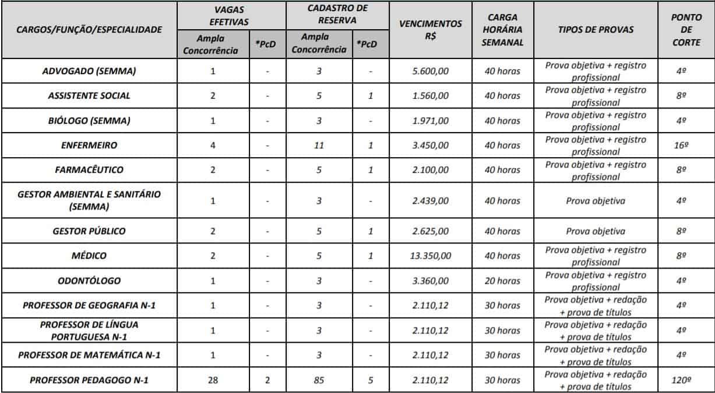 cargos 1 18 - Concurso Prefeitura Mozarlândia (GO) 2020: Inscrições encerradas. Provas suspensas