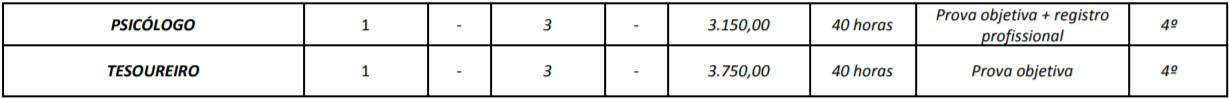 cargos 1 19 - Concurso Prefeitura Mozarlândia (GO) 2020: Inscrições encerradas. Provas suspensas