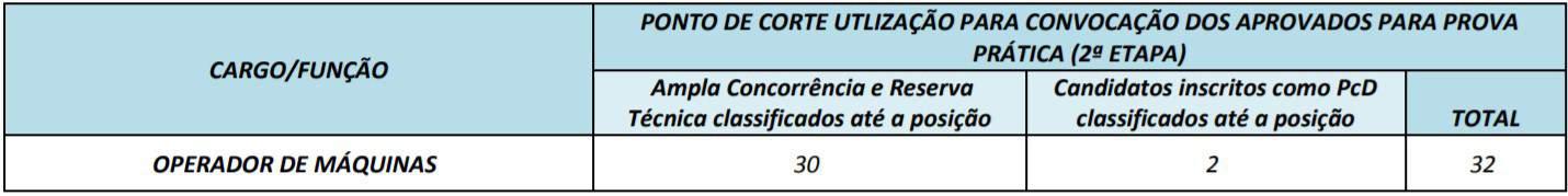 cargos 1 22 - Concurso Prefeitura Mozarlândia (GO) 2020: Inscrições encerradas. Provas suspensas