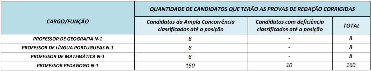 cargos 1 25 - Concurso Prefeitura Mozarlândia (GO) 2020: Inscrições encerradas. Provas suspensas