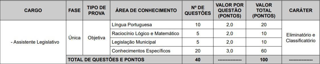cargos 1 3 - Concurso Câmara de Teresina PI 2020: Provas adiadas