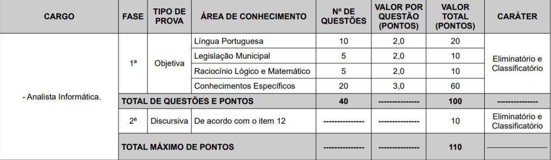 cargos 1 4 - Concurso Câmara de Teresina PI 2020: Provas adiadas