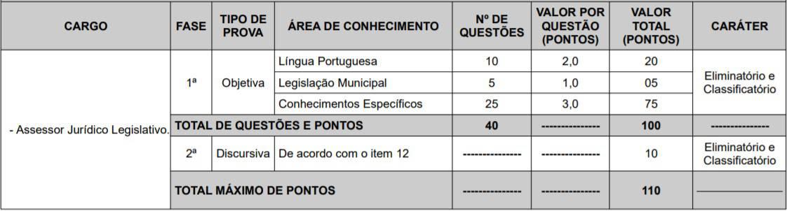 cargos 1 5 - Concurso Câmara de Teresina PI 2020: Provas adiadas
