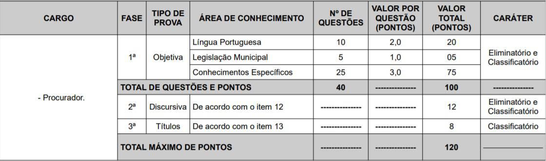 cargos 1 6 - Concurso Câmara de Teresina PI 2020: Provas adiadas