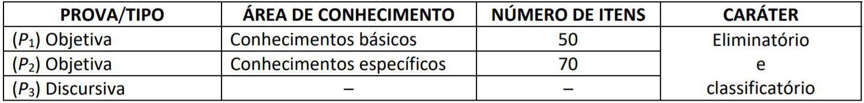 fases - Concurso FUB 2020: Inscrições encerradas