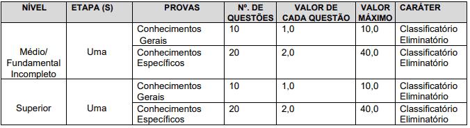 fases - Concurso Prefeitura de Senador Sá CE: Inscrições encerradas