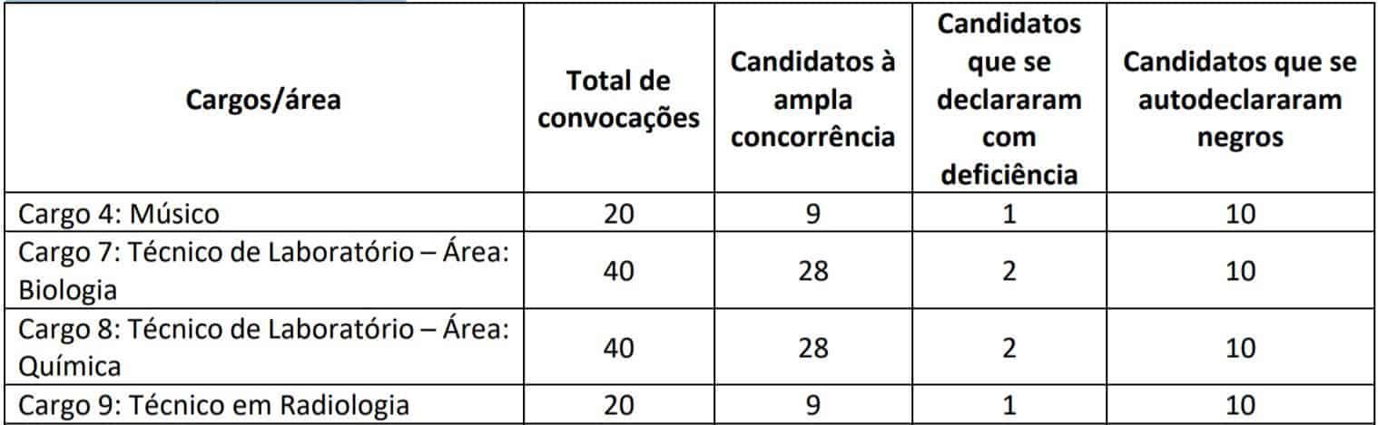 provas 1841 - Concurso FUB 2020: Inscrições encerradas