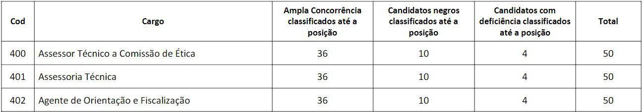 pt3 3 - Concurso CRP MS 2020: Provas Marcadas pro dia 07/03/2021 !