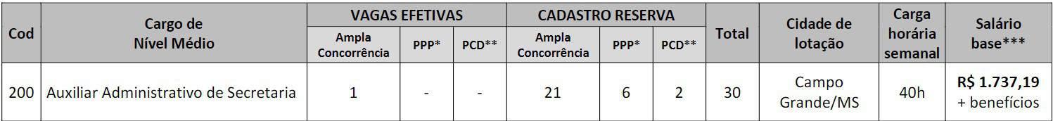 pt3 - Concurso CRP MS 2020: Provas Marcadas pro dia 07/03/2021 !
