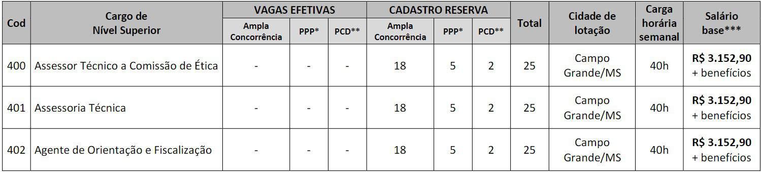pt4 - Concurso CRP MS 2020: Provas Marcadas pro dia 07/03/2021 !