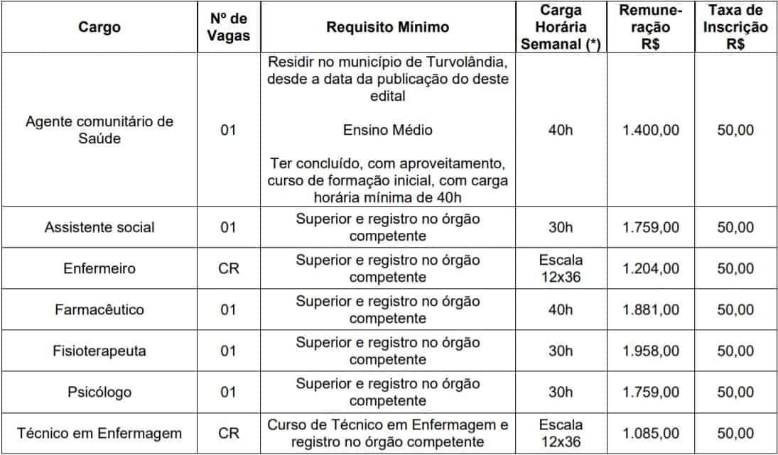 teste do pai 1 28 - Processo Seletivo Prefeitura de Turvolândia MG 2020: Inscrições abertas!