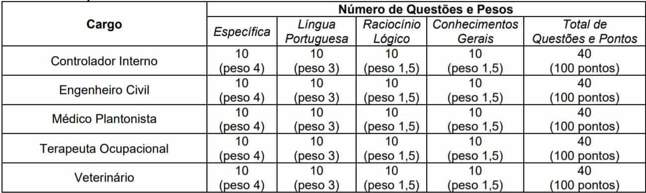 teste do pai 1 57 - Concurso Prefeitura Municipal de Nazareno MG 2020