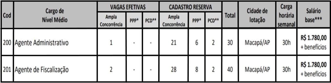 teste do pai 1 58 - Concurso CRMV AP 2020: Inscrições encerradas. Provas suspensas