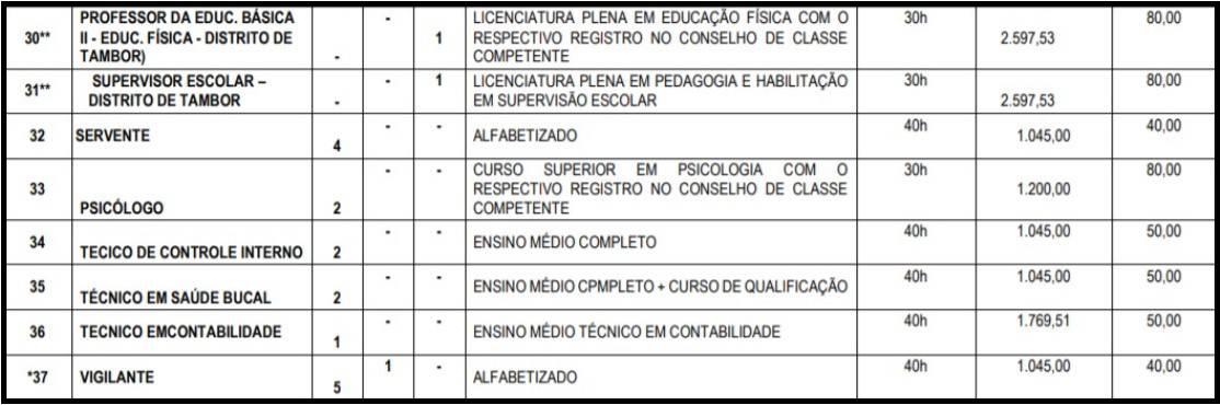 teste do pai 1 71 - Concurso Prefeitura de Cachoeira dos Índios PB: Provas dia 01/11