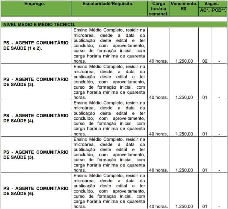 teste do pai 1 76 - Processo Seletivo Prefeitura de Chiador - MG: