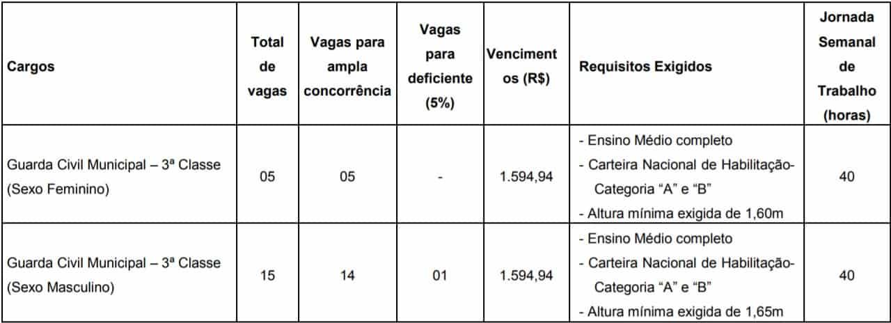 teste do pai 1 81 - Concurso Prefeitura Ferraz de Vasconcelos SP: Inscrições abertas com 20 vagas para Guarda Municipal