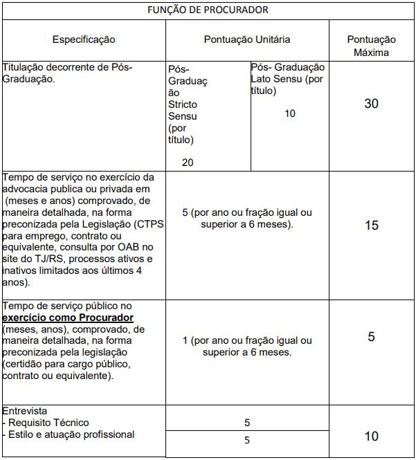titulos 3 - Concurso Prefeitura de Ijuí - RS: Inscrições encerradas!
