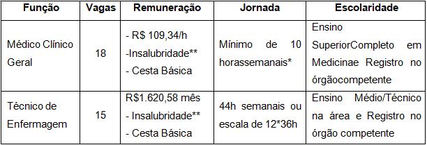 vagas 1 - Processo Seletivo Prefeitura de Tatuí-SP: Inscrições encerradas