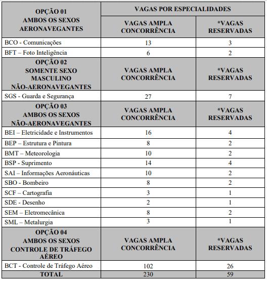 vagas 12 - Concurso Aeronáutica EEAR 2020