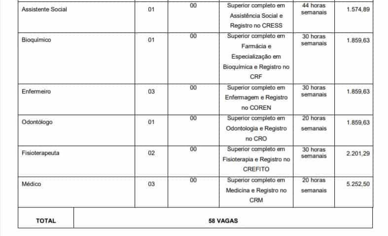 vagas 2 1 - Concurso Prefeitura de Bia Fontes MG: Inscrições abertas!