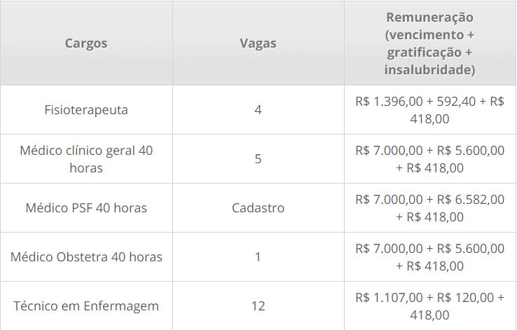 vagas 7 - Processo Seletivo Prefeitura de Pimenta Bueno RO: Inscrições encerradas