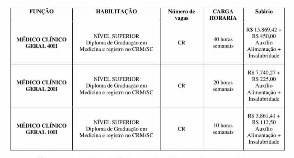 vagas - Concurso Prefeitura de Gaspar-SC 2020: Inscrições encerradas