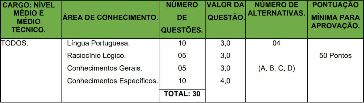 22 3 - Concurso Prefeitura Municipal de Chiador-MG: