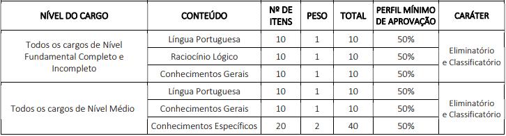 ESTAPAS - Concurso Câmara Municipal de Condado PE 2020