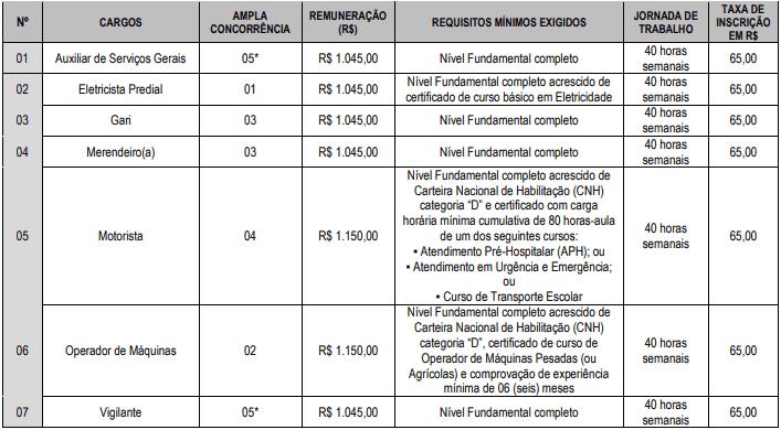 VAGAS FUNDAMENTAL COMPLETO - Concurso Prefeitura de Pedro Régis PB 2020: Inscrições encerradas