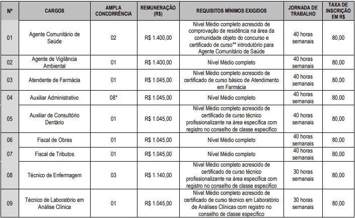 VAGAS MEDIO - Concurso Prefeitura de Pedro Régis PB 2020: Inscrições encerradas
