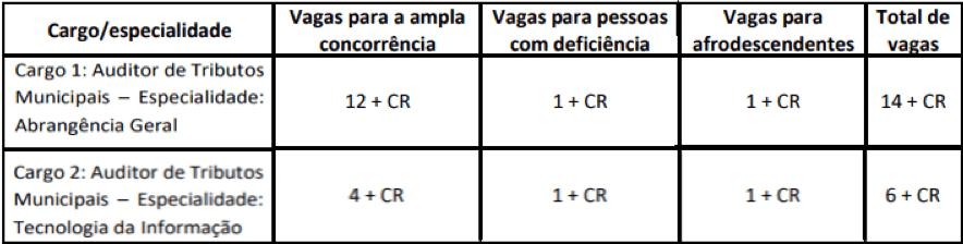 cargos  - Concurso Prefeitura de Aracaju SE 2020: Provas previstas para dia 13/12/20