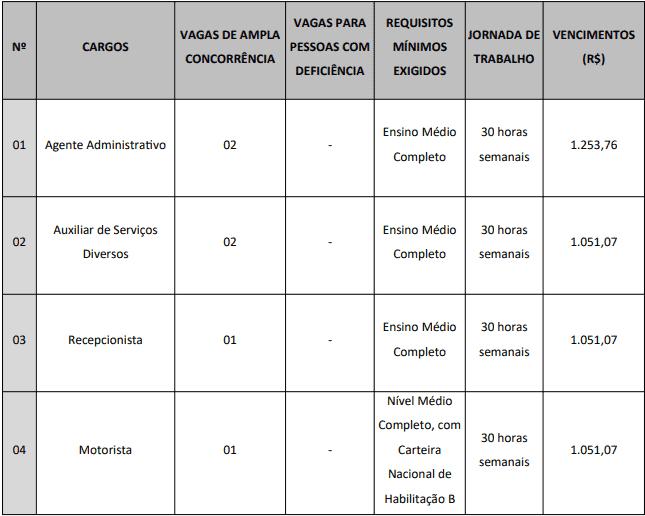 cargos 1 1 - Concurso Câmara de Cerro Corá - RN