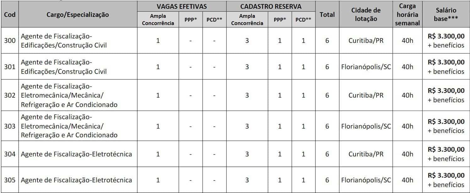 cargos 1 11 - CONCURSO CRT-PR/SC-4ª Região: Inscrições abertas!