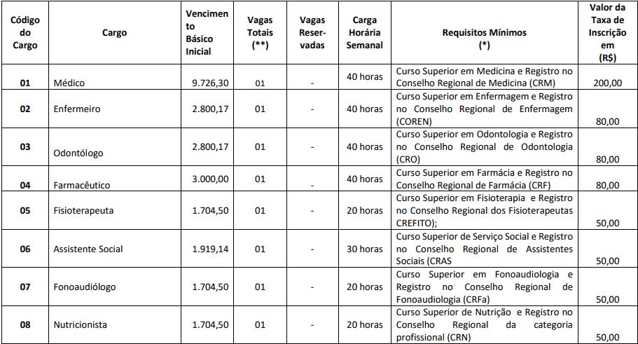cargos 1 16 - Concurso Prefeitura de Paranapoema PR: Inscrições encerradas
