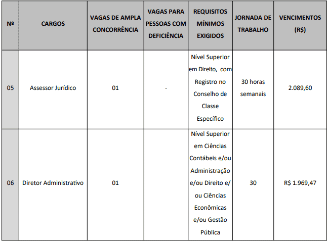 cargos 1 2 - Concurso Câmara de Cerro Corá - RN