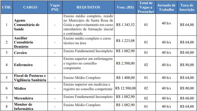 cargos 1 21 - Concurso Prefeitura de Santa Rosa GO