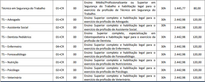 cargos 1 23 - Concurso Prefeitura de Tapira MG