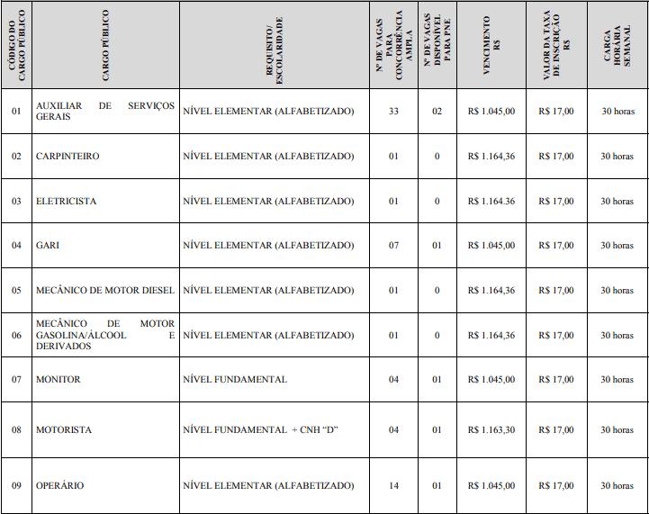 cargos 1 4 - Concurso Prefeitura de Nanuque: Provas dia 20/12/20