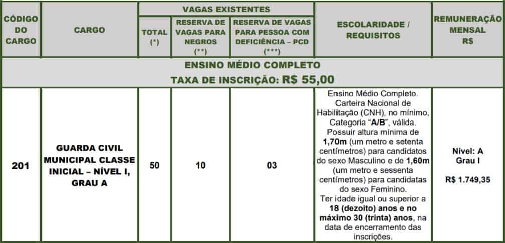 cargos 1 8 - Concurso Guarda Municipal de Rio Claro SP: Adiamento temporário da primeira fase