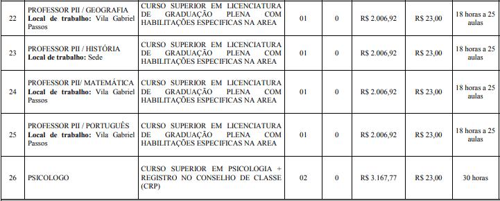 cargos 1 9 - Concurso Prefeitura de Nanuque: Provas dia 20/12/20