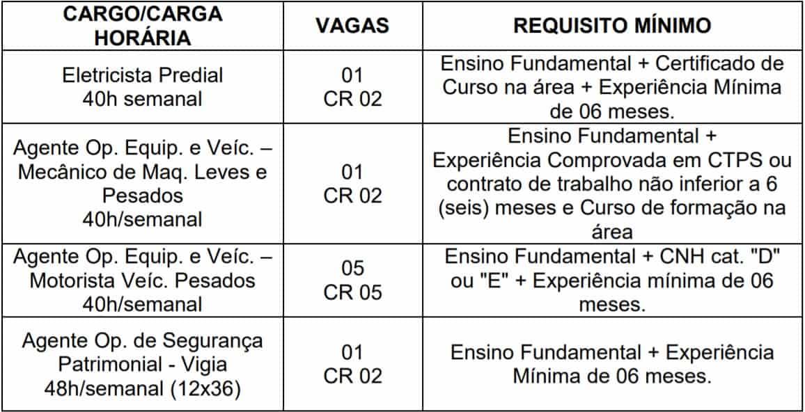 cargos 13 - Processo Seletivo Prefeitura de Santarém - PA: Inscrições encerradas