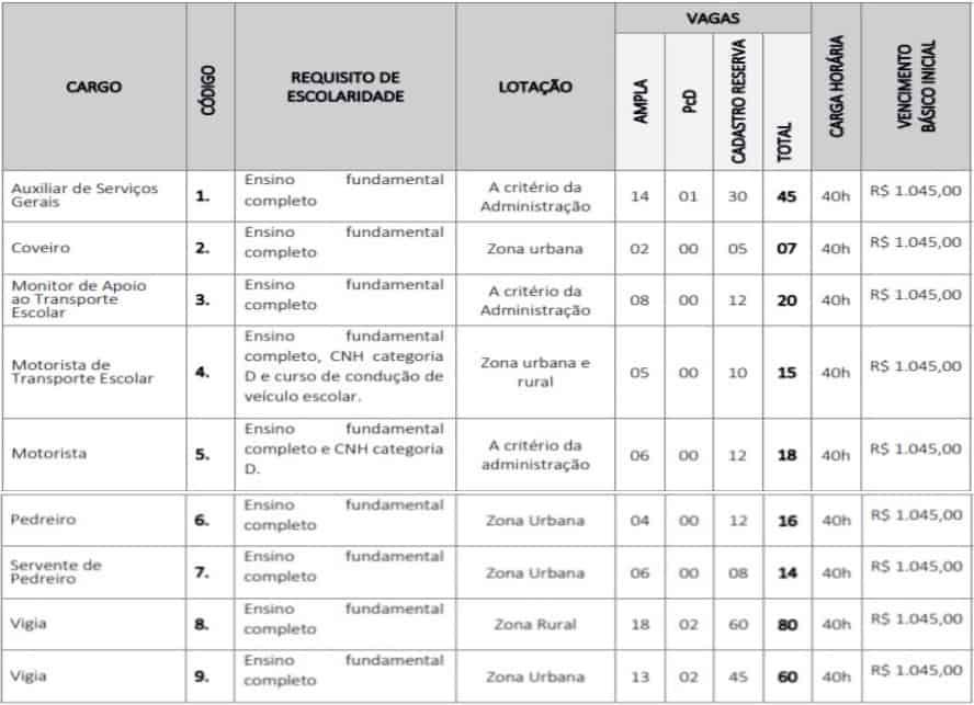 cargos 21 - Concurso GCM de Barra do Corda (MA) 2020: Inscrições encerradas