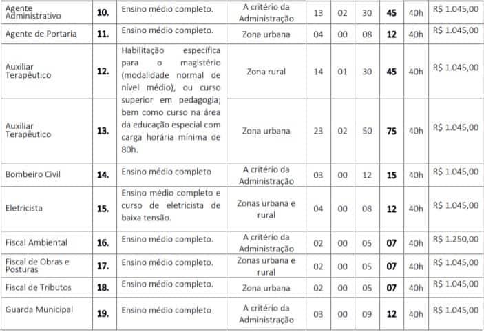 cargos 22 - Concurso GCM de Barra do Corda (MA) 2020: Inscrições encerradas