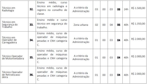 cargos 24 - Concurso GCM de Barra do Corda (MA) 2020: Inscrições encerradas