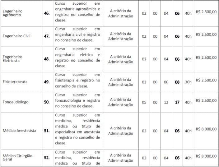 cargos 27 - Concurso GCM de Barra do Corda (MA) 2020: Inscrições encerradas