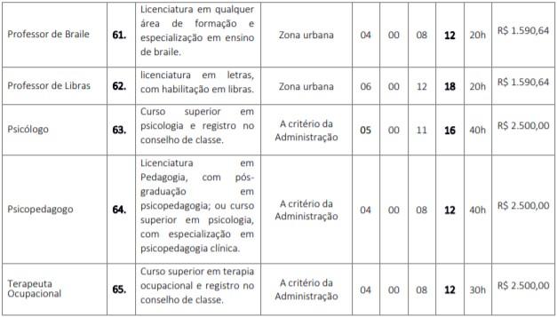 cargos 30 - Concurso GCM de Barra do Corda (MA) 2020: Inscrições encerradas